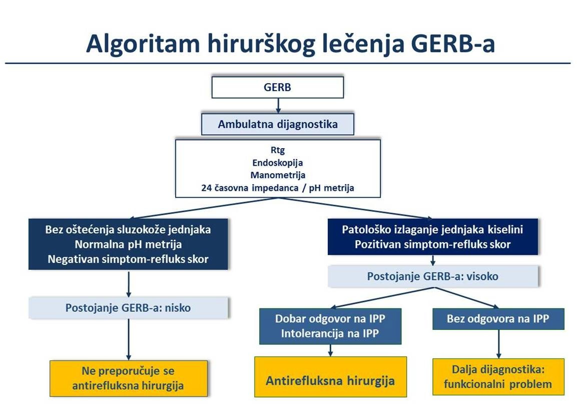 Algoritam-hirursjkog-lecenja-GERB-a